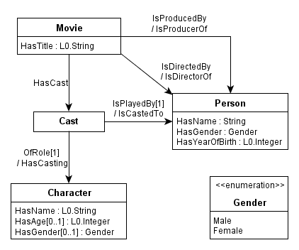 MovieOntology.png
